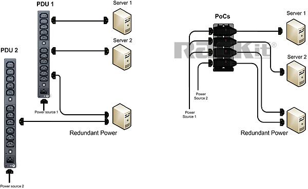 PoC Flexible Power Redundancy